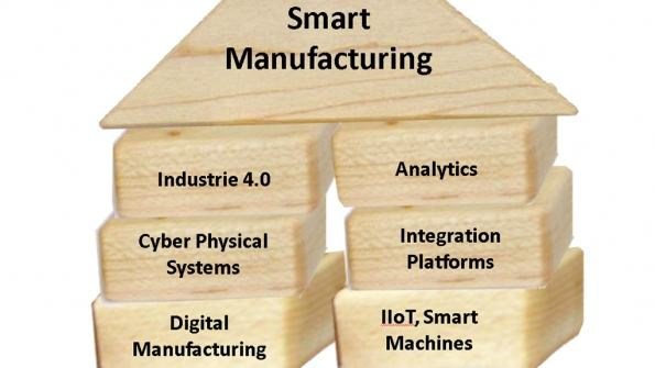 Les étapes du smart manufacturing