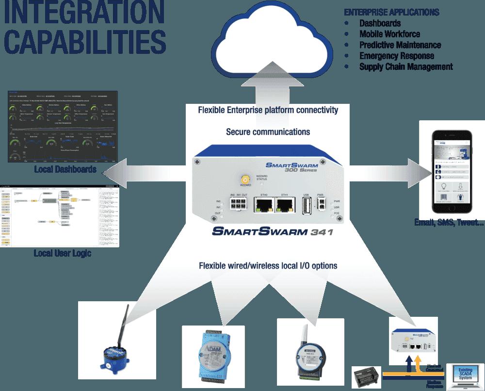 Schéma d'intégration des éléments IoT