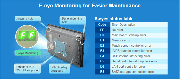 Technologie panel pc e-eye