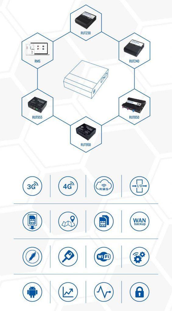 Routeur 4G industriel et Wifi : les caractéristiques