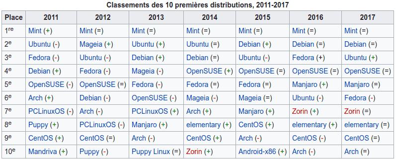 Distributions Linux les plus utilisées de 2011 à 2017