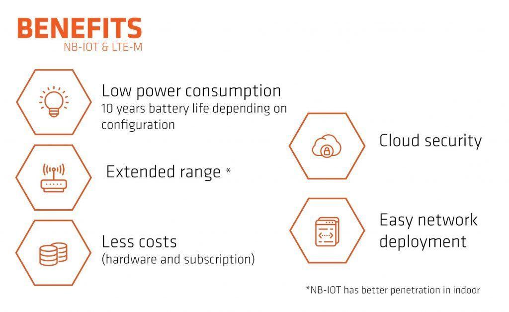 Les avantages de NB-IoT