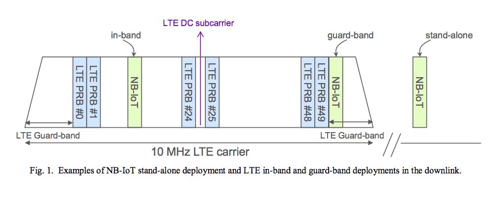 Partage des bandes de fréquences LTE NB-IoT