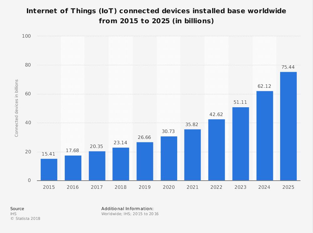 Graphique représentant l'évolution exponentielle du nombre d'IoT dans le monde jusqu'à 2025
