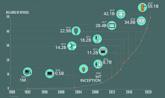 L'évolution de l'IIoT