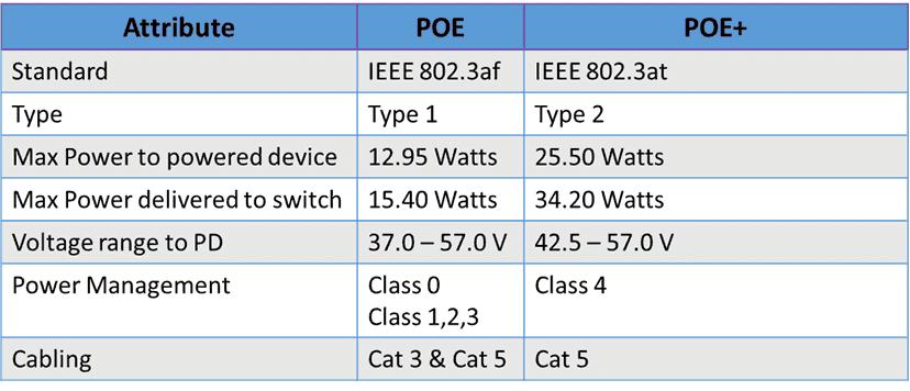 Poe et PoE+ la consommation