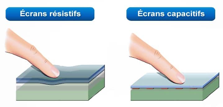 différence de type de pression entre écran tactile résistif et écran tactile capacitif