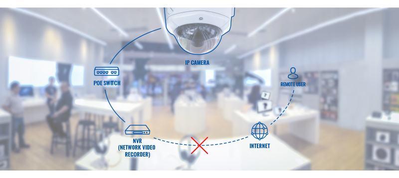 L'attribut alt de cette image est vide, son nom de fichier est Networking_device_usage_scenarios_remote_ip_camera_access_challenge_v1.jpg.