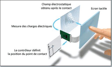 Technologie du capacitif sans pression