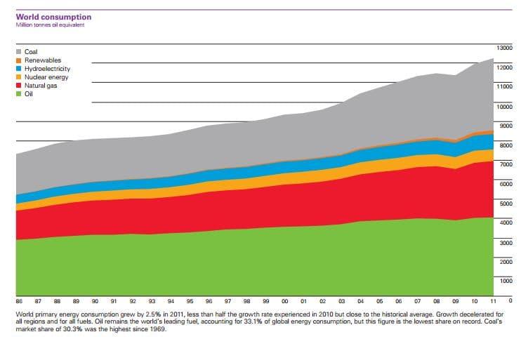 consommation-energetique-monde-11
