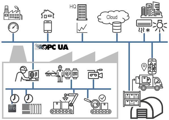 OPC-UA un protocole industriel