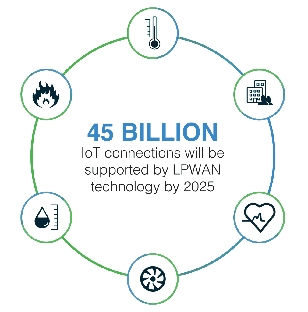 45B IoT in the world