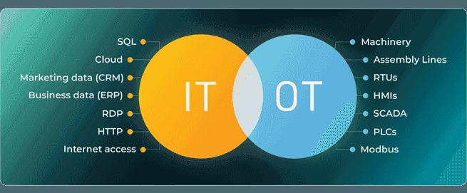 IT and oT