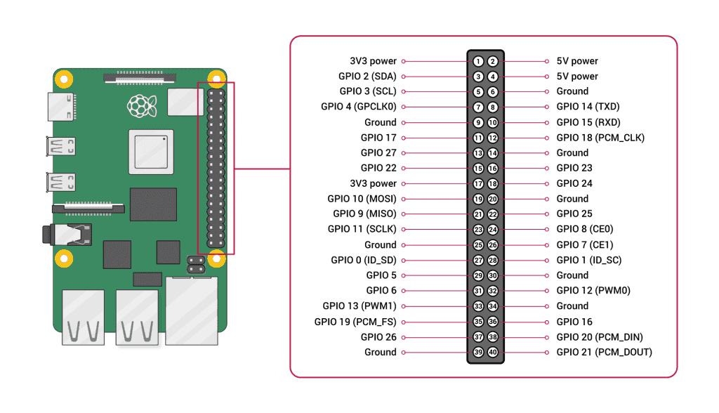 GPIO pour raspberry Pi 4