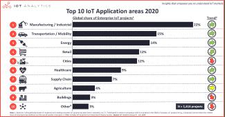 Top 10 des secteurs dynamiques avec l'IoT