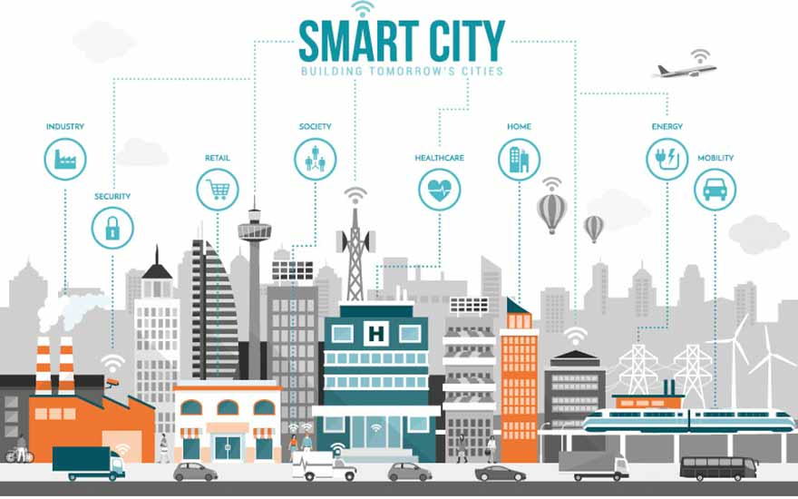 Schéma Smart city