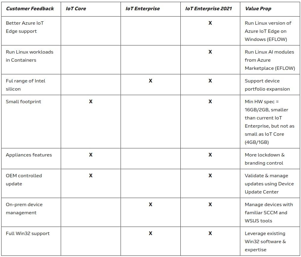 Nouveautés de Windows 10 IoT Enterprise