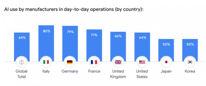 résultat de la répartition d'utilisateurs professionnels de l'IA sur 1000 personnes.